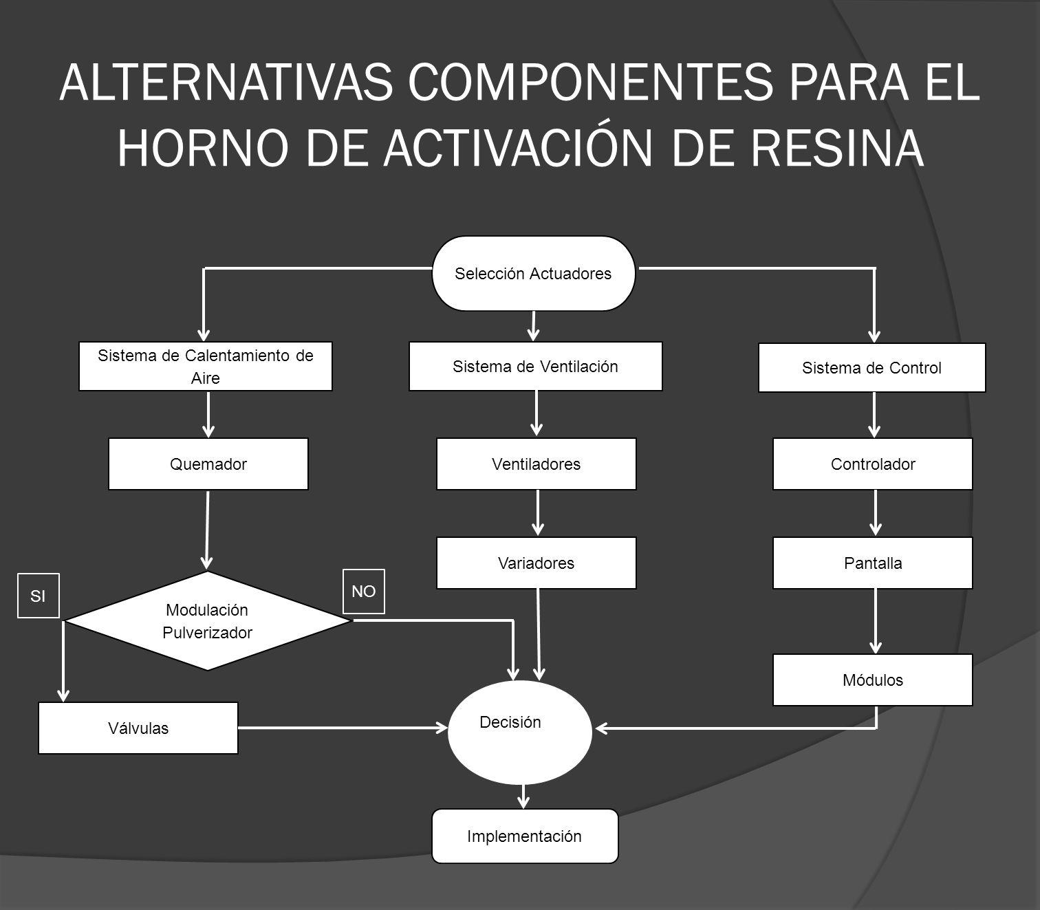 ALTERNATIVAS COMPONENTES PARA EL HORNO DE ACTIVACIÓN DE RESINA