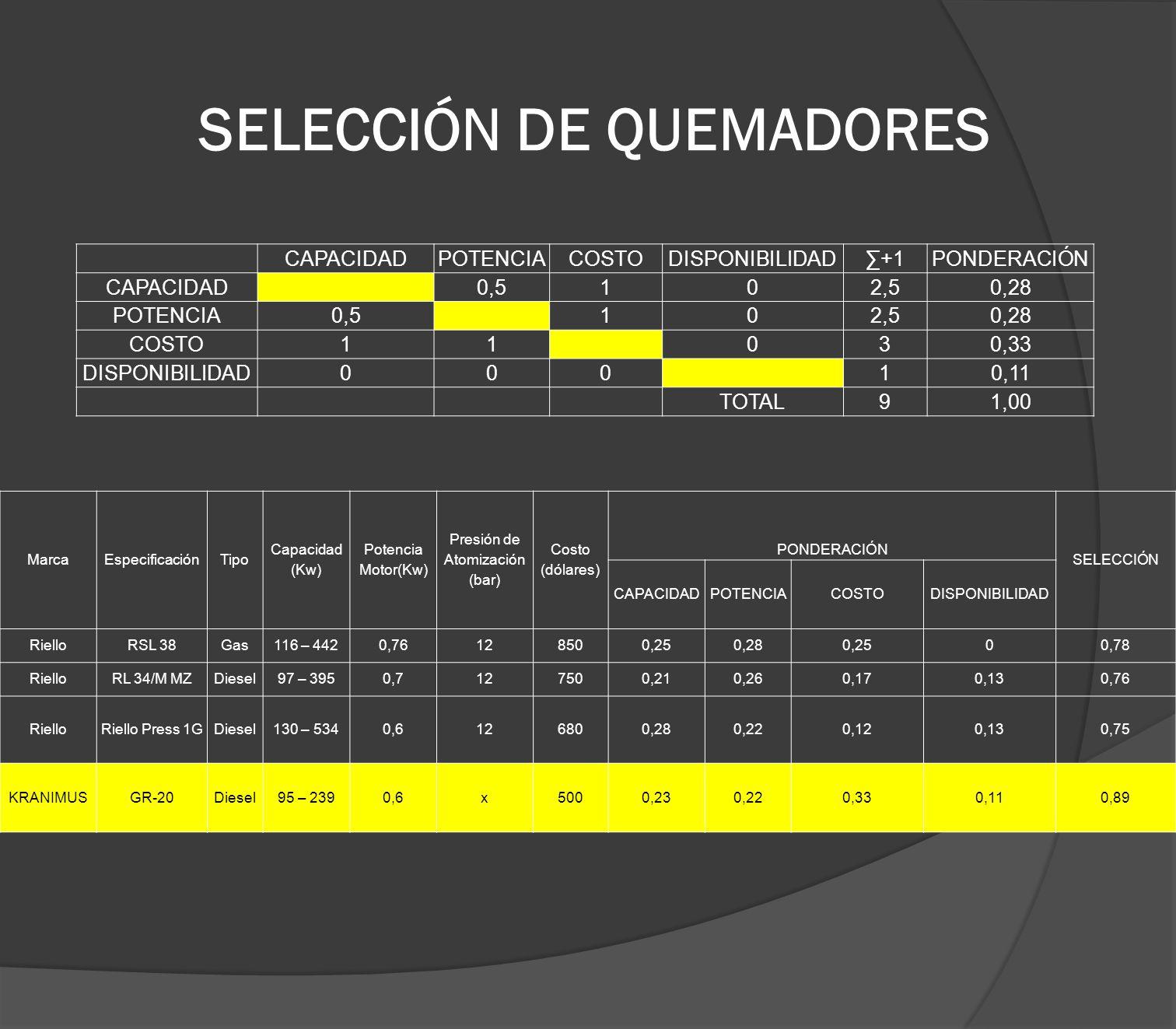 SELECCIÓN DE QUEMADORES