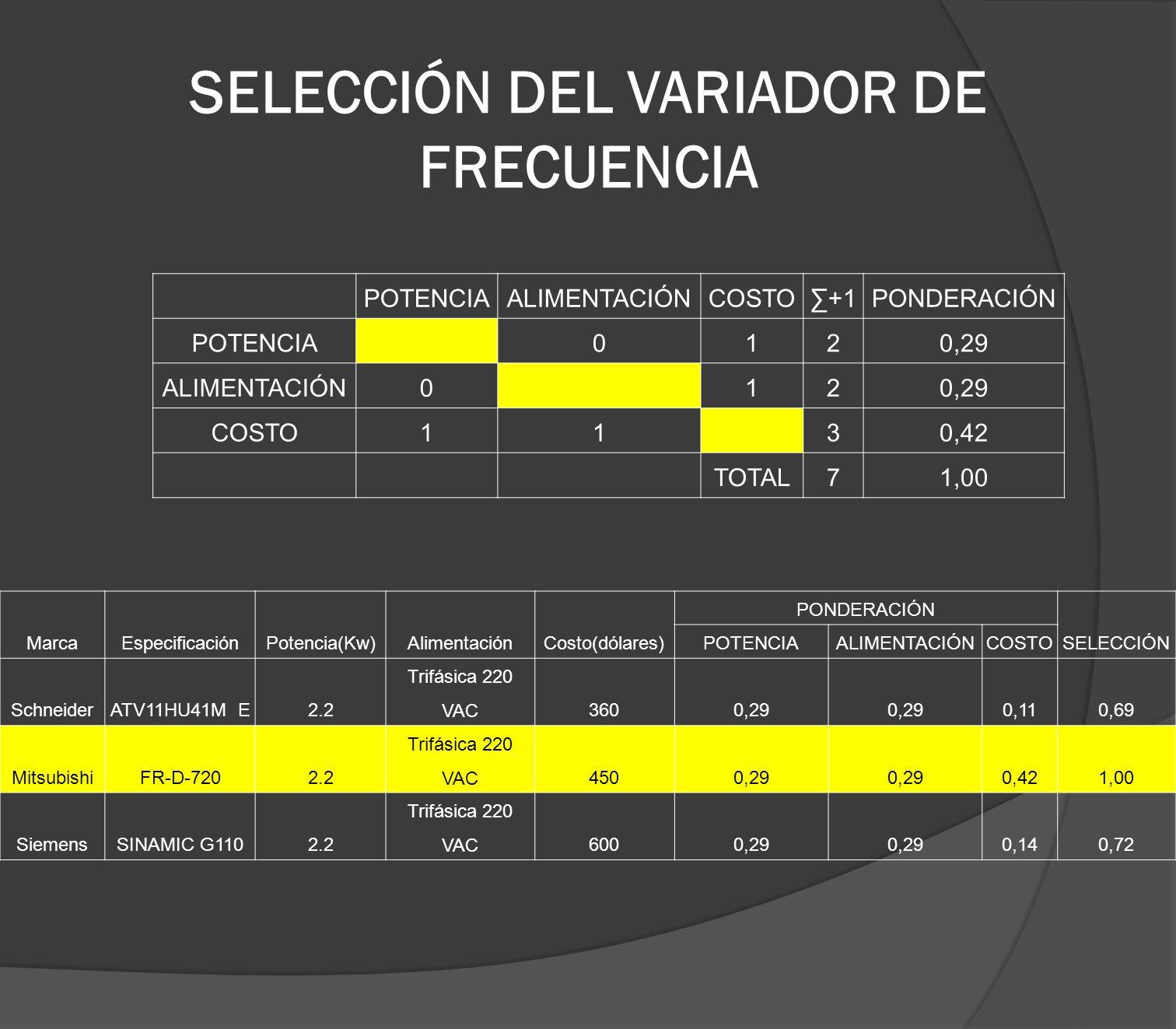 SELECCIÓN DEL VARIADOR DE FRECUENCIA
