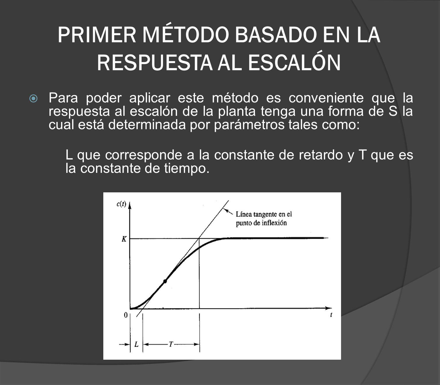 PRIMER MÉTODO BASADO EN LA RESPUESTA AL ESCALÓN
