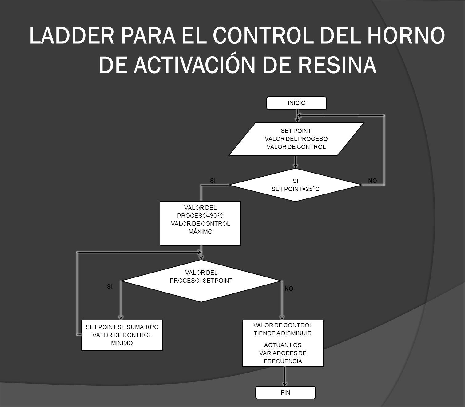 LADDER PARA EL CONTROL DEL HORNO DE ACTIVACIÓN DE RESINA