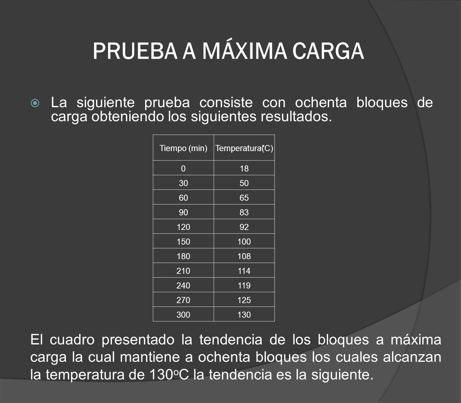 PRUEBA A MÁXIMA CARGA La siguiente prueba consiste con ochenta bloques de carga obteniendo los siguientes resultados.