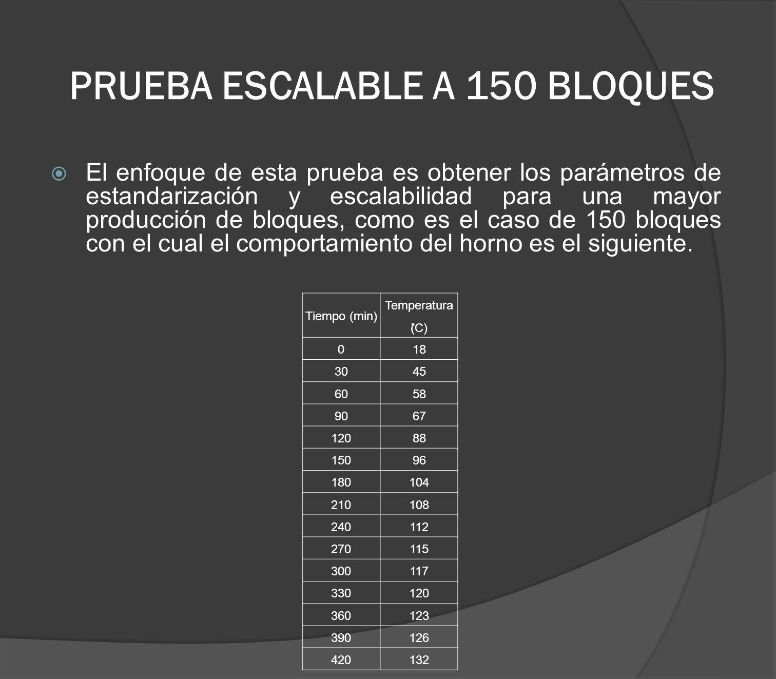PRUEBA ESCALABLE A 150 BLOQUES