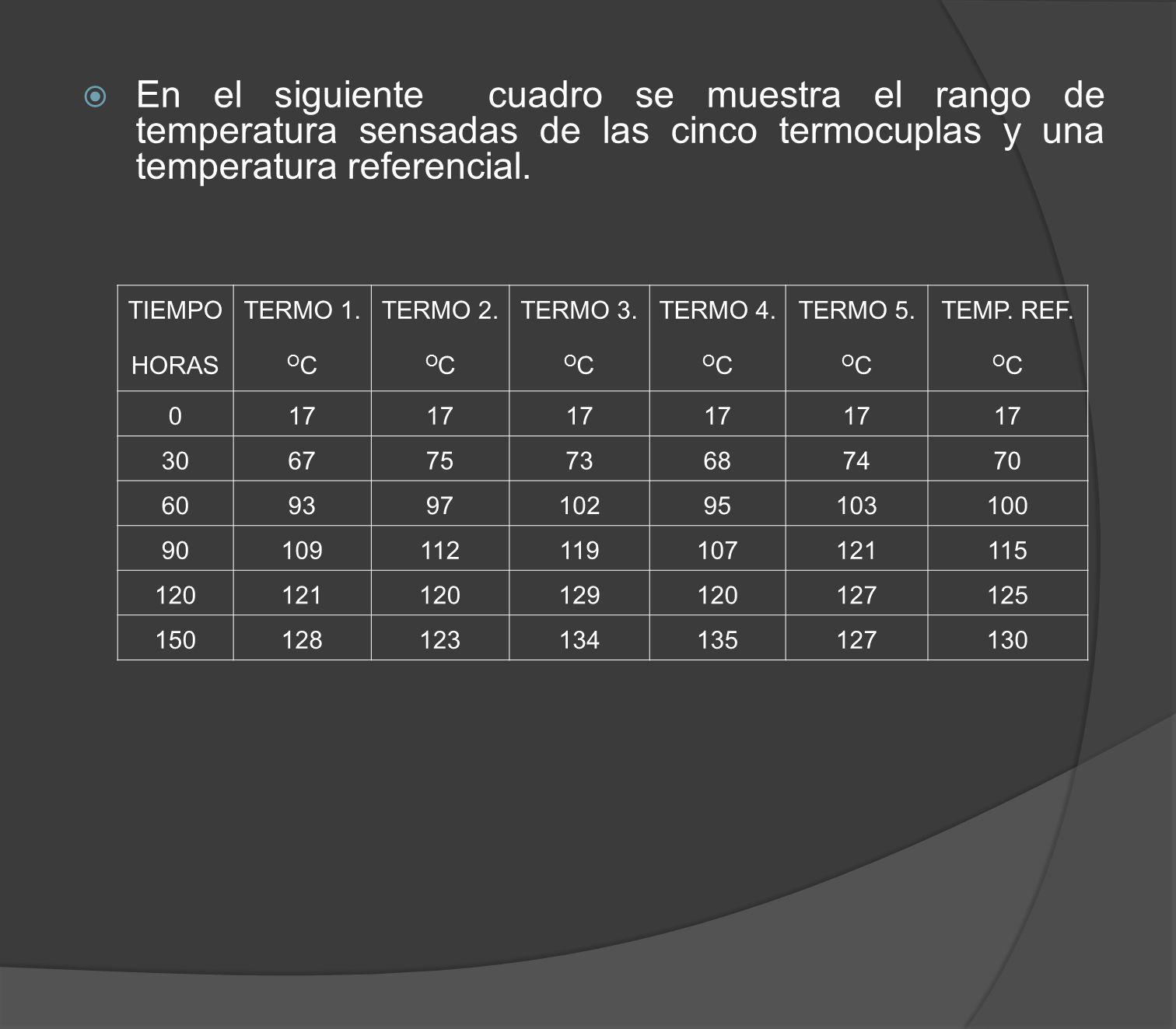 En el siguiente cuadro se muestra el rango de temperatura sensadas de las cinco termocuplas y una temperatura referencial.