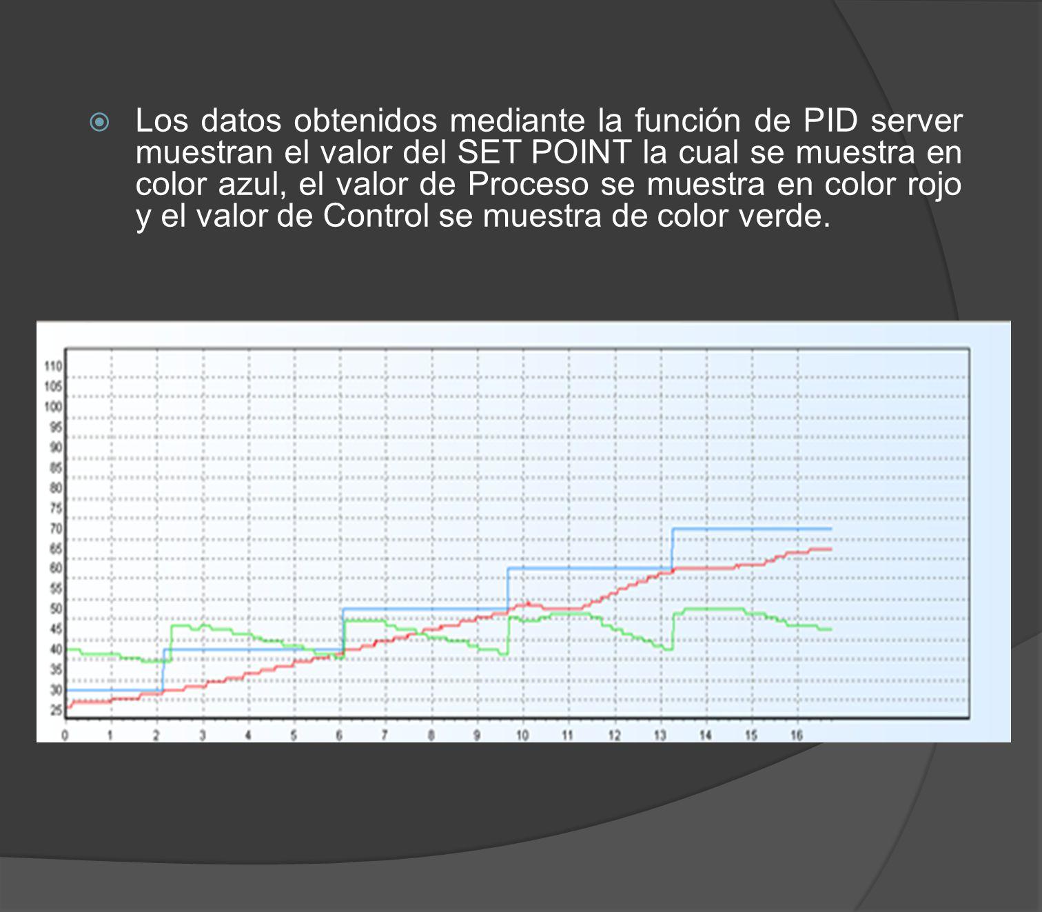 Los datos obtenidos mediante la función de PID server muestran el valor del SET POINT la cual se muestra en color azul, el valor de Proceso se muestra en color rojo y el valor de Control se muestra de color verde.
