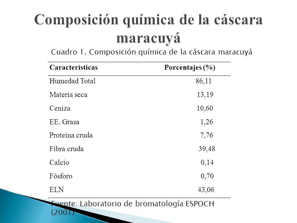 Composición química de la cáscara maracuyá