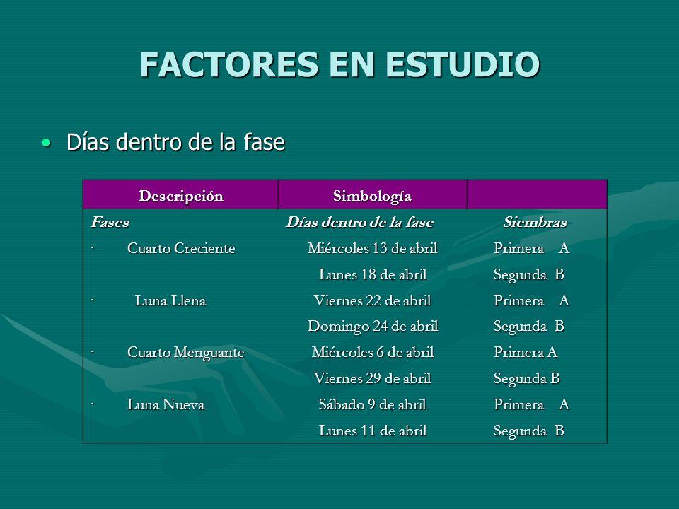 FACTORES EN ESTUDIO Días dentro de la fase Descripción Simbología
