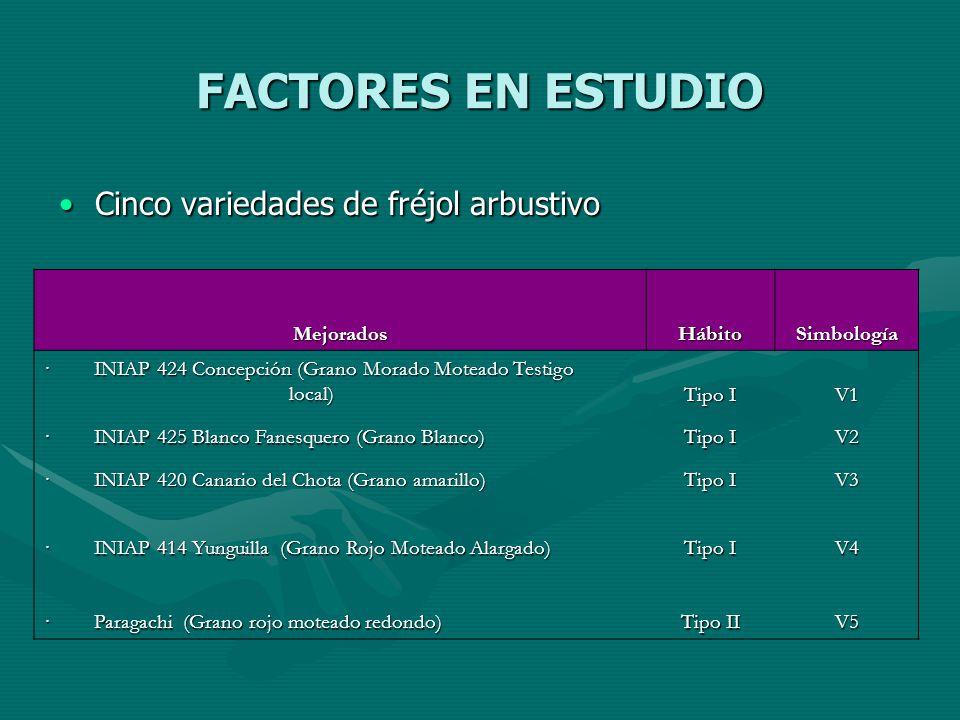 FACTORES EN ESTUDIO Cinco variedades de fréjol arbustivo Mejorados
