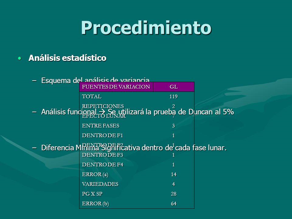 Procedimiento Análisis estadístico Esquema del análisis de variancia