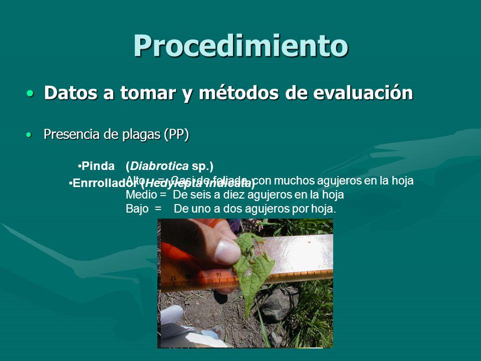 Procedimiento Datos a tomar y métodos de evaluación