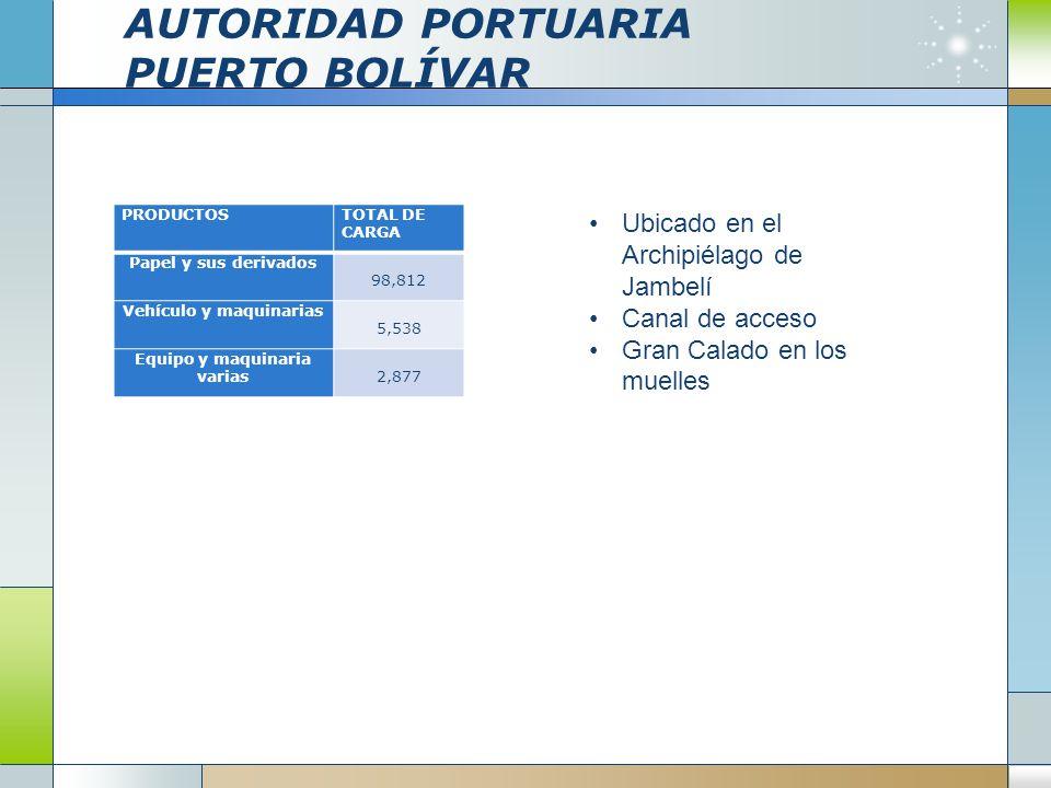 AUTORIDAD PORTUARIA PUERTO BOLÍVAR