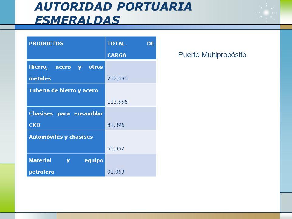 AUTORIDAD PORTUARIA ESMERALDAS
