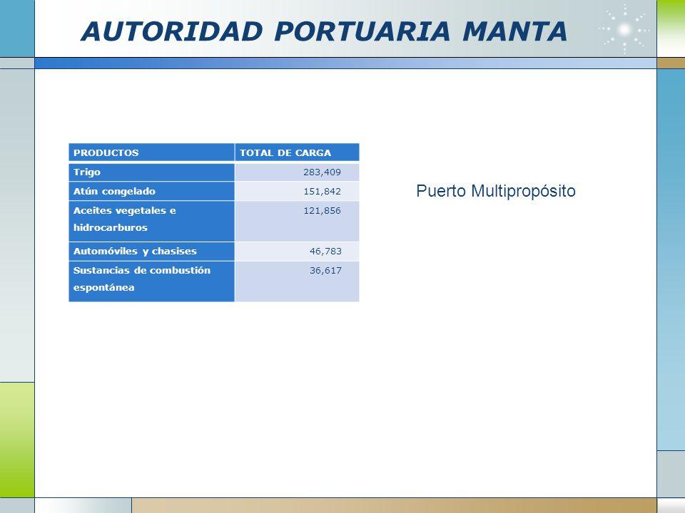 AUTORIDAD PORTUARIA MANTA