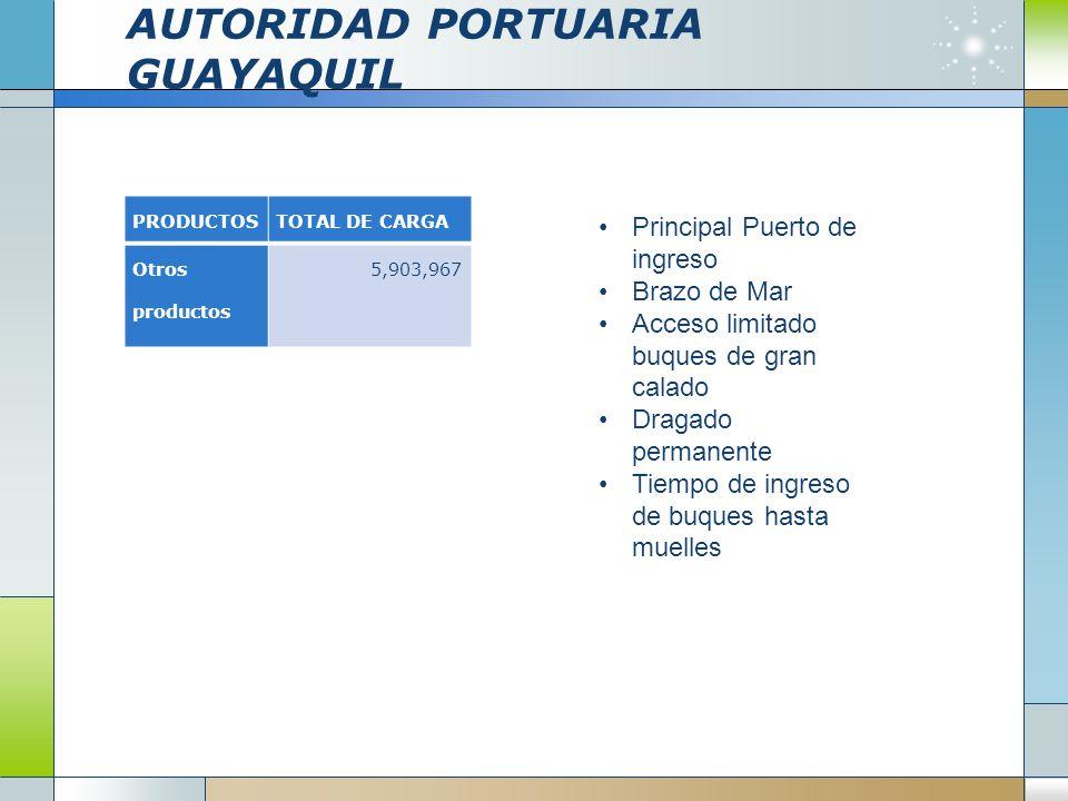 AUTORIDAD PORTUARIA GUAYAQUIL