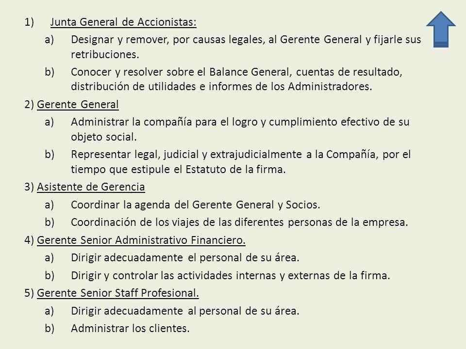 Junta General de Accionistas: