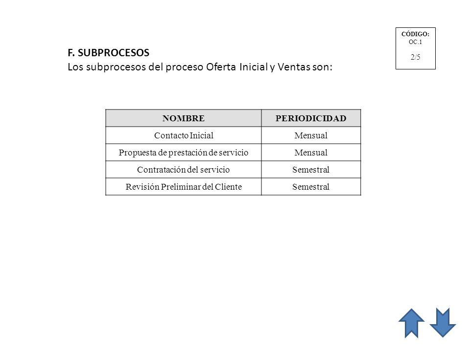 Los subprocesos del proceso Oferta Inicial y Ventas son:
