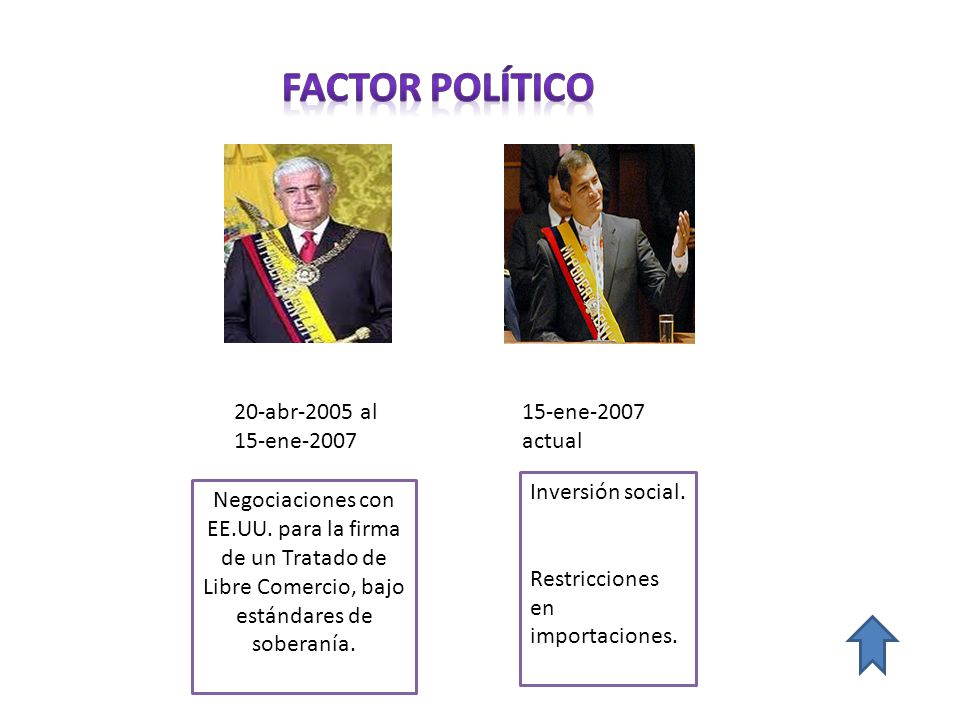 FACTOR POLÍTICO 20-abr-2005 al 15-ene-2007 15-ene-2007 actual