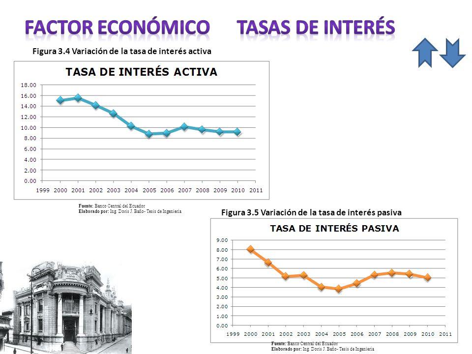 FACTOR económico TASAS DE INTERÉS