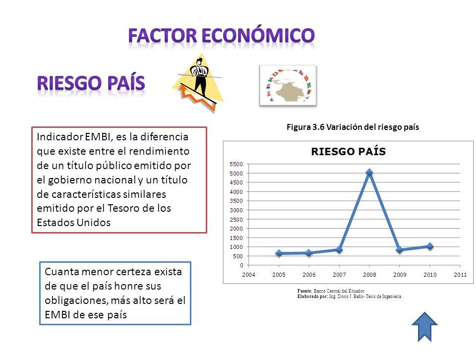 FACTOR económico RIESGO PAÍS