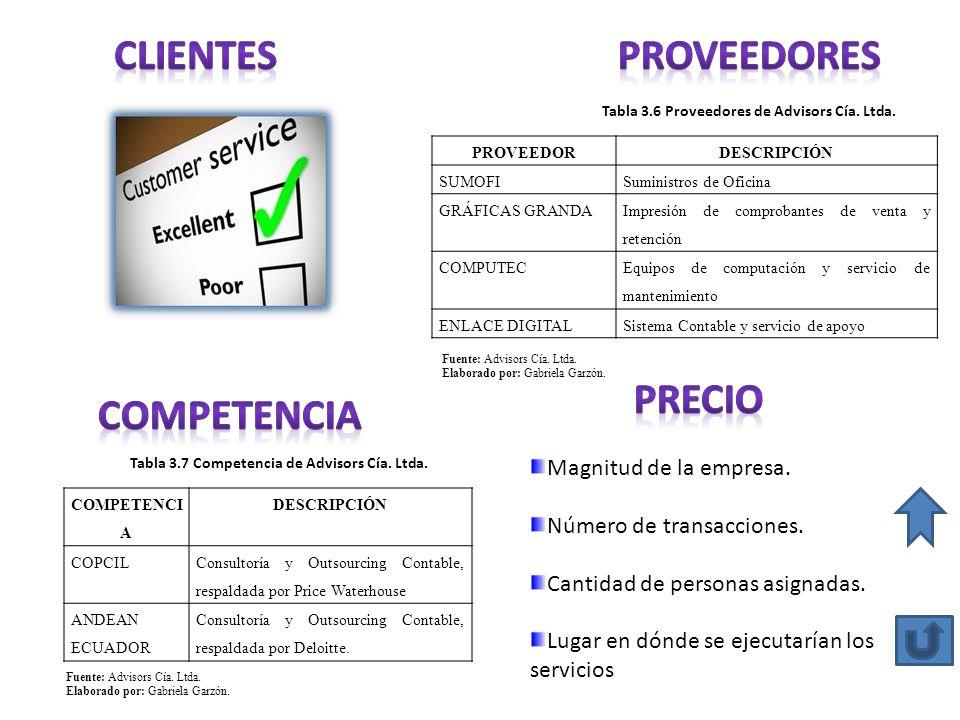 CLIENTES PROVEEDORES PRECIO COMPETENCIA Magnitud de la empresa.