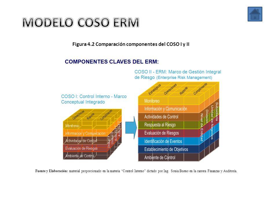 MODELO COSO ERM Figura 4.2 Comparación componentes del COSO I y II