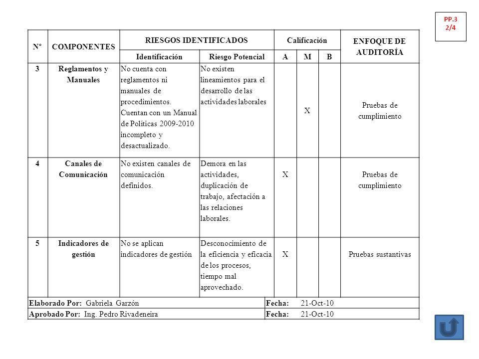 RIESGOS IDENTIFICADOS Calificación ENFOQUE DE AUDITORÍA