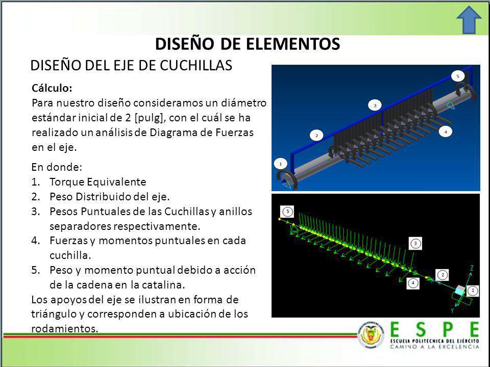 DISEÑO DE ELEMENTOS DISEÑO DEL EJE DE CUCHILLAS Cálculo: