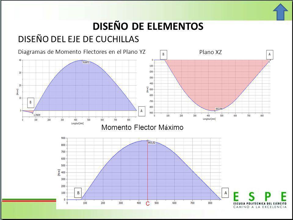 DISEÑO DE ELEMENTOS DISEÑO DEL EJE DE CUCHILLAS Momento Flector Máximo