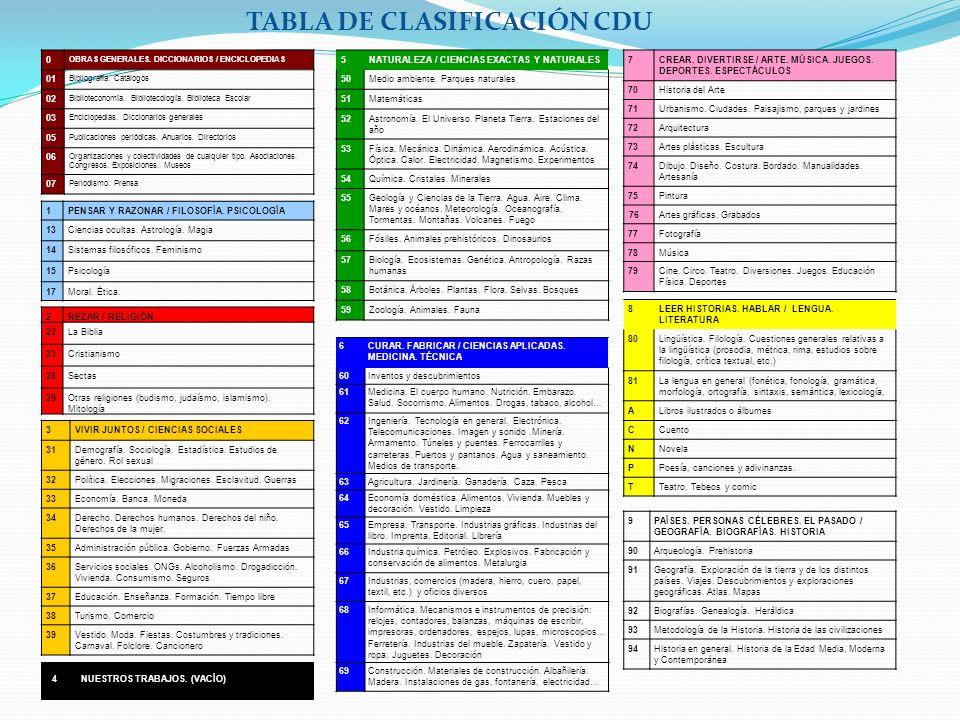 TABLA DE CLASIFICACIÓN CDU