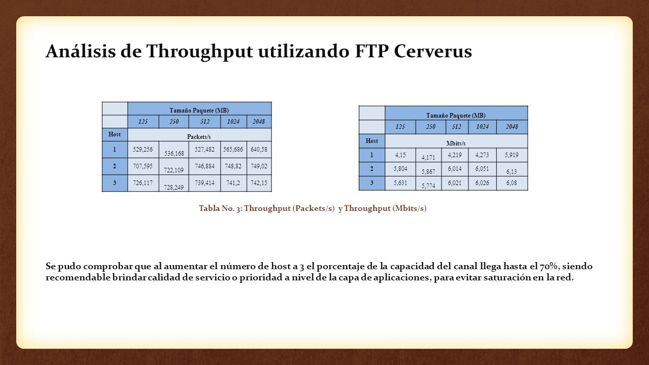 Análisis de Throughput utilizando FTP Cerverus