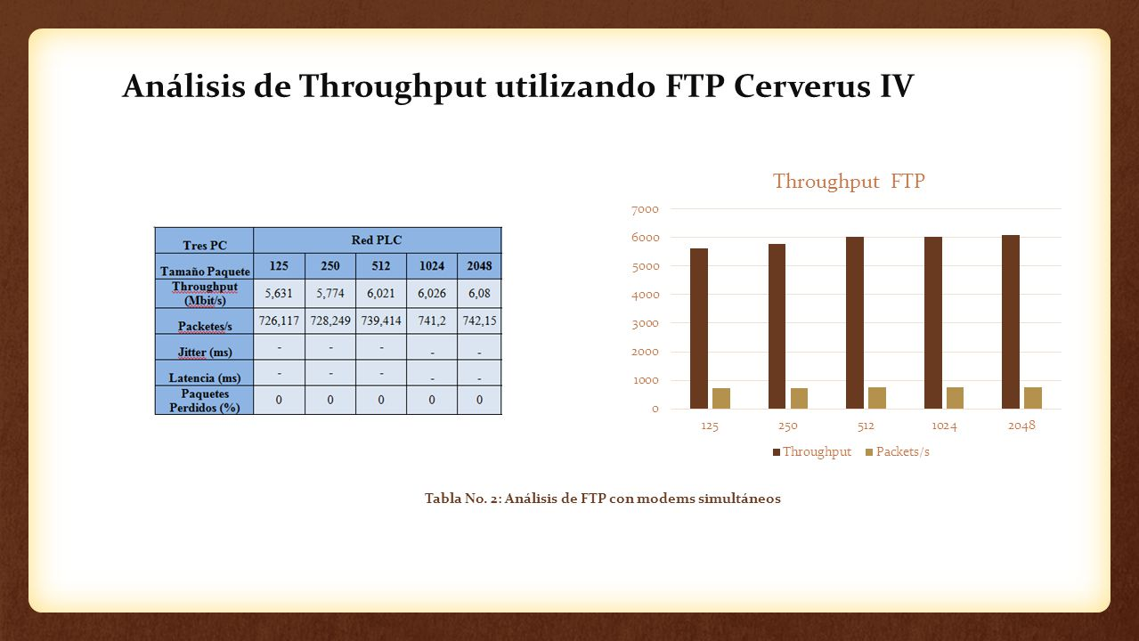 Análisis de Throughput utilizando FTP Cerverus IV