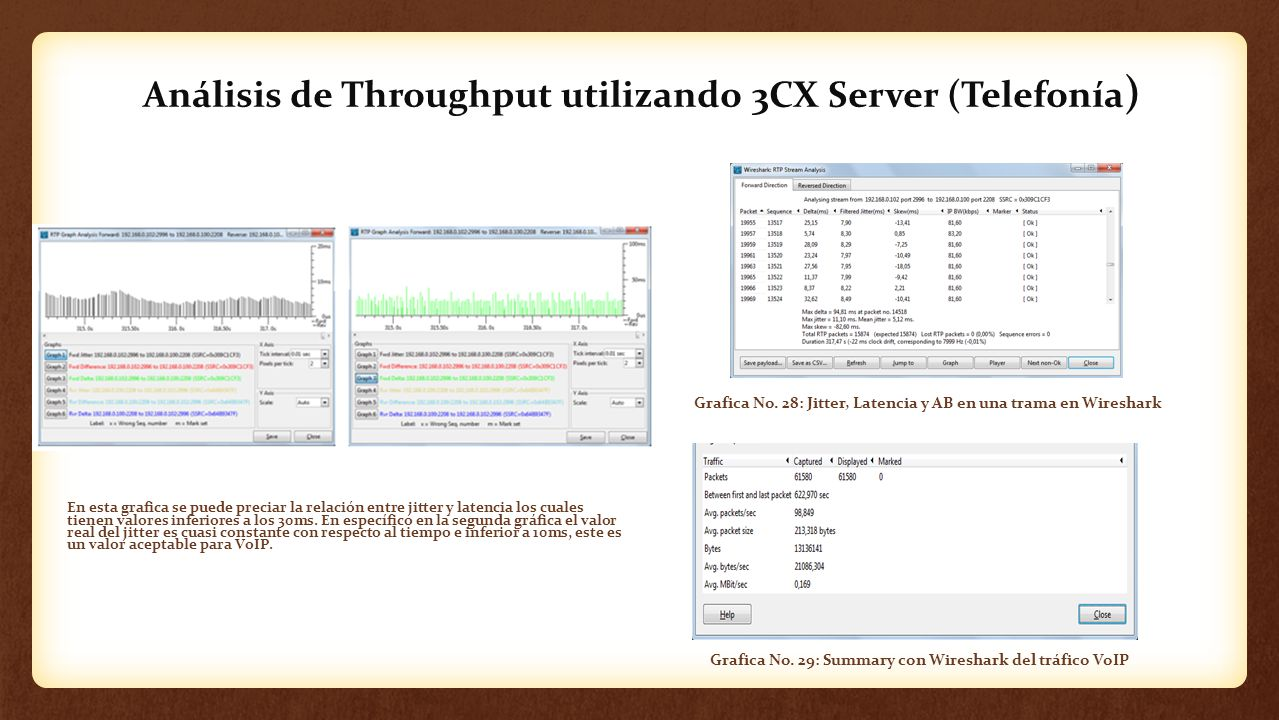 Análisis de Throughput utilizando 3CX Server (Telefonía)