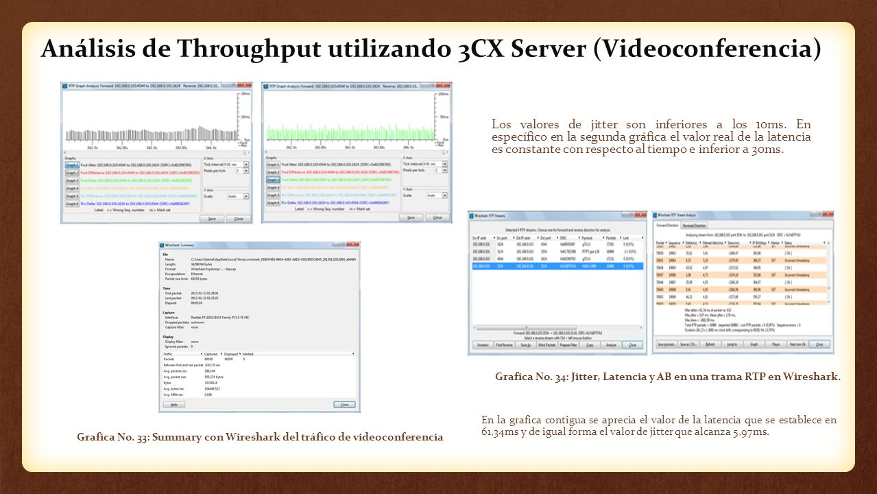 Análisis de Throughput utilizando 3CX Server (Videoconferencia)