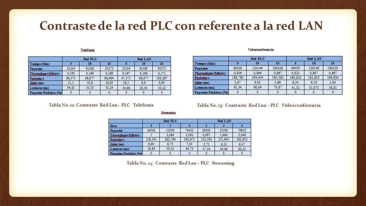 Contraste de la red PLC con referente a la red LAN