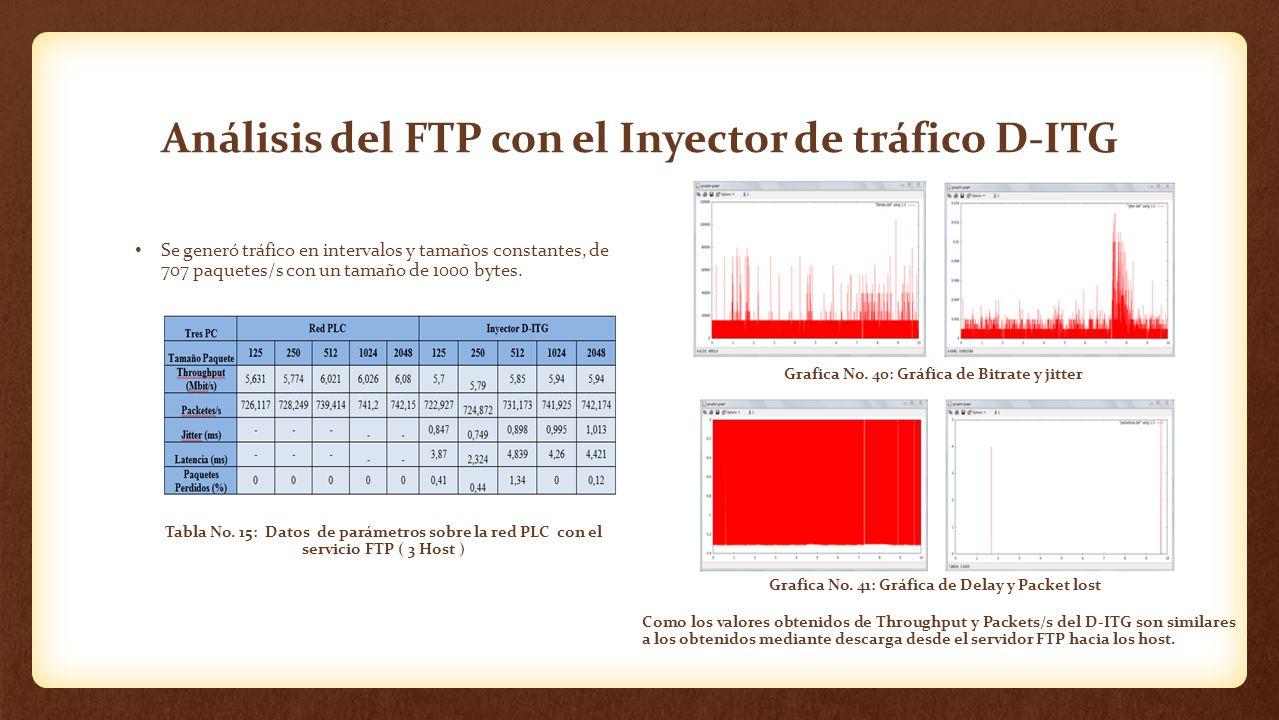 Análisis del FTP con el Inyector de tráfico D-ITG