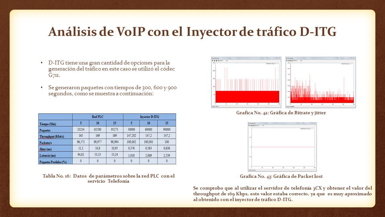 Análisis de VoIP con el Inyector de tráfico D-ITG