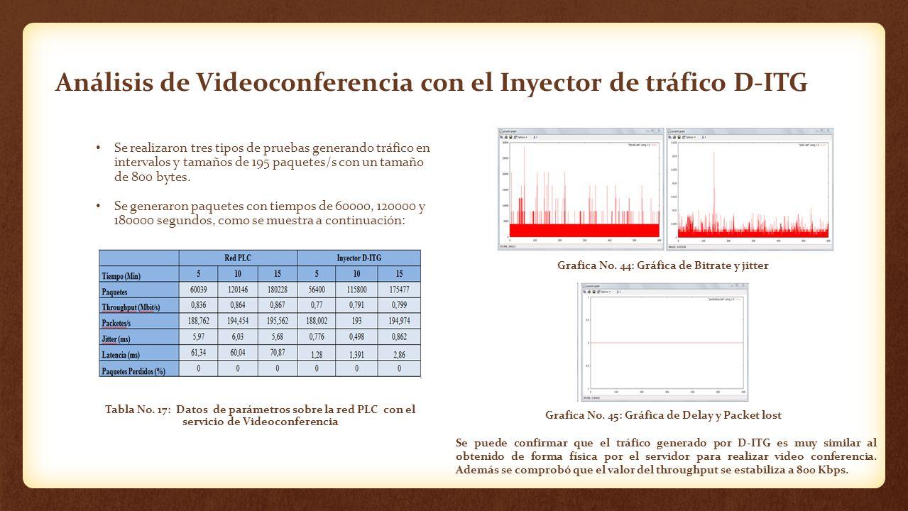 Análisis de Videoconferencia con el Inyector de tráfico D-ITG