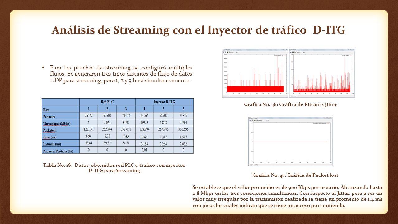 Análisis de Streaming con el Inyector de tráfico D-ITG