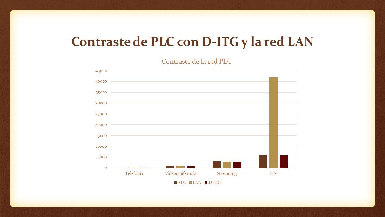 Contraste de PLC con D-ITG y la red LAN