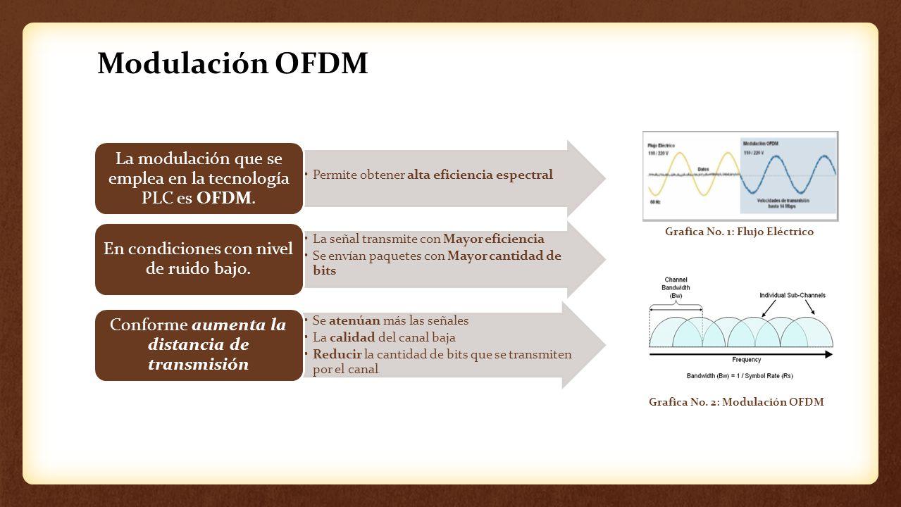 Modulación OFDM Permite obtener alta eficiencia espectral. La modulación que se emplea en la tecnología PLC es OFDM.