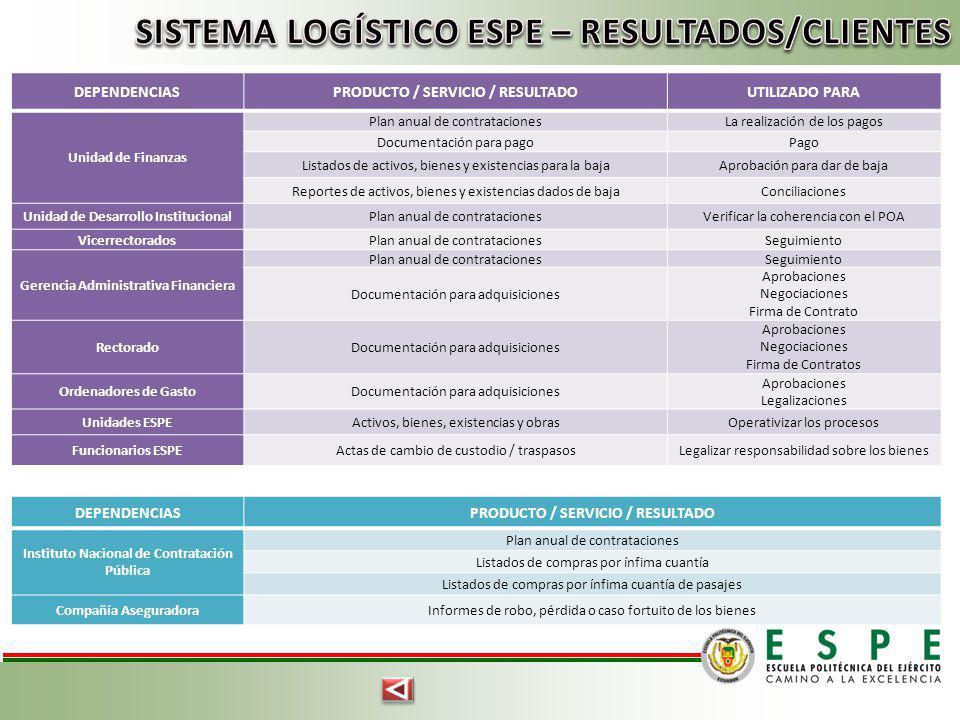 SISTEMA LOGÍSTICO ESPE – RESULTADOS/CLIENTES