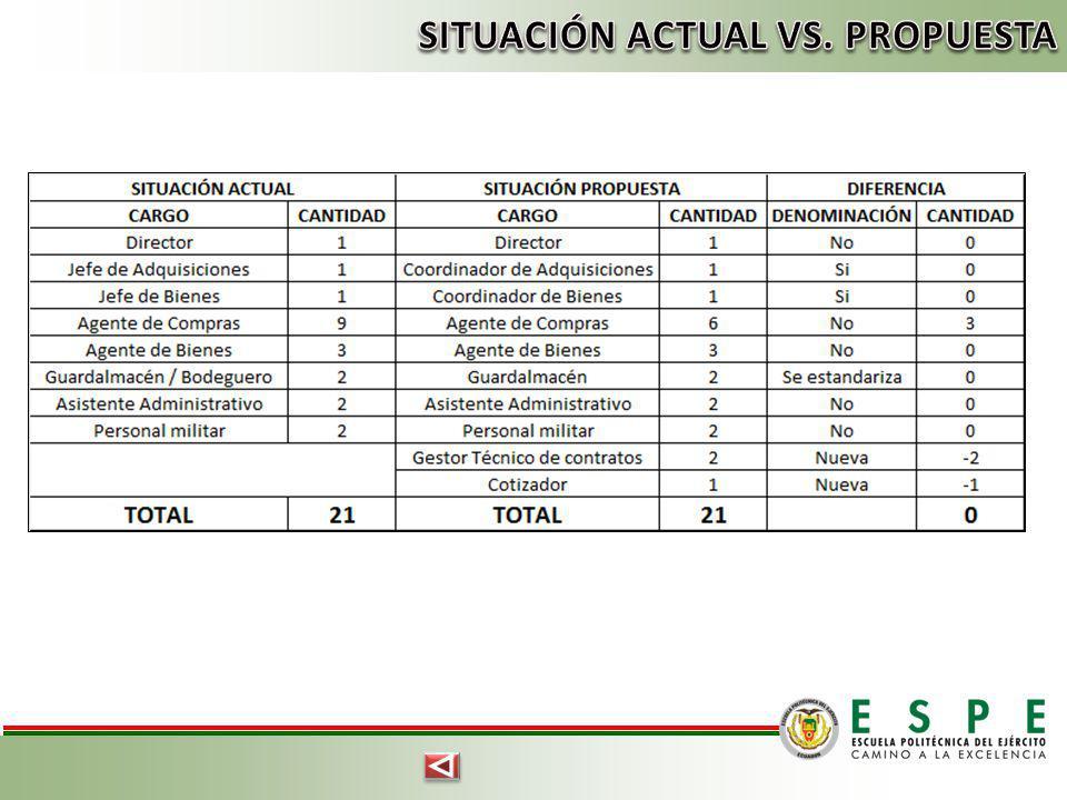 SITUACIÓN ACTUAL VS. PROPUESTA