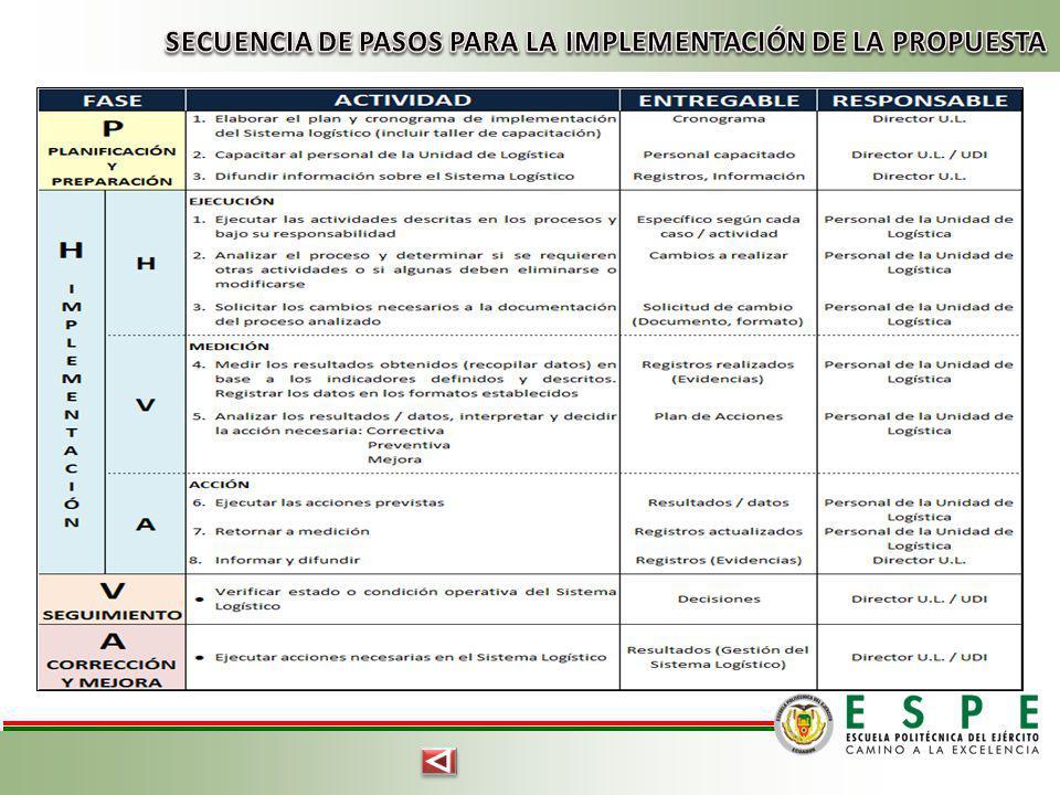 SECUENCIA DE PASOS PARA LA IMPLEMENTACIÓN DE LA PROPUESTA