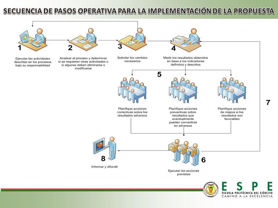 SECUENCIA DE PASOS OPERATIVA PARA LA IMPLEMENTACIÓN DE LA PROPUESTA