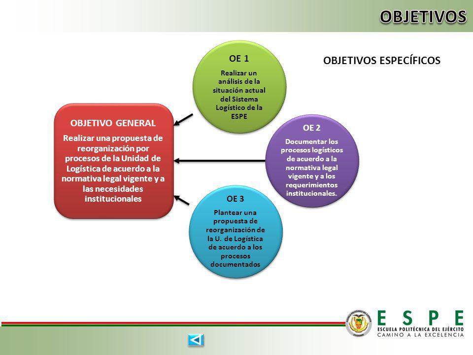 OBJETIVOS OBJETIVOS ESPECÍFICOS OE 1 OBJETIVO GENERAL