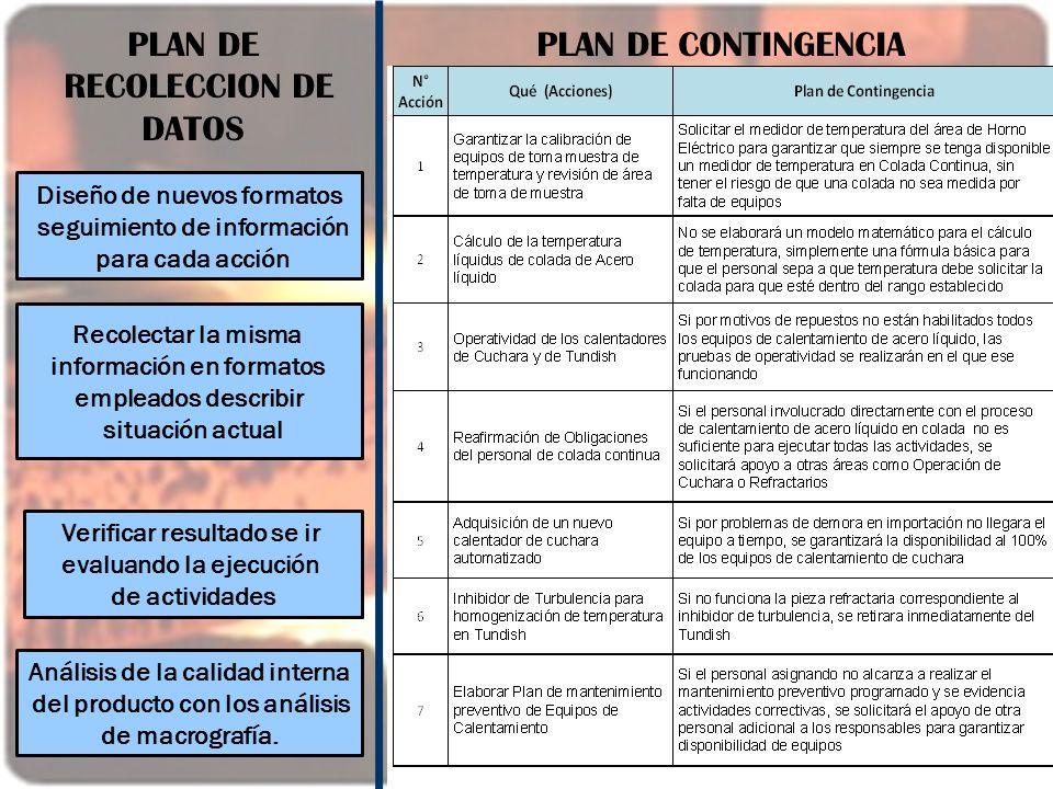 PLAN DE RECOLECCION DE DATOS PLAN DE CONTINGENCIA