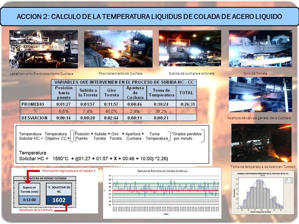 ACCION 2: CALCULO DE LA TEMPERATURA LIQUIDUS DE COLADA DE ACERO LIQUIDO