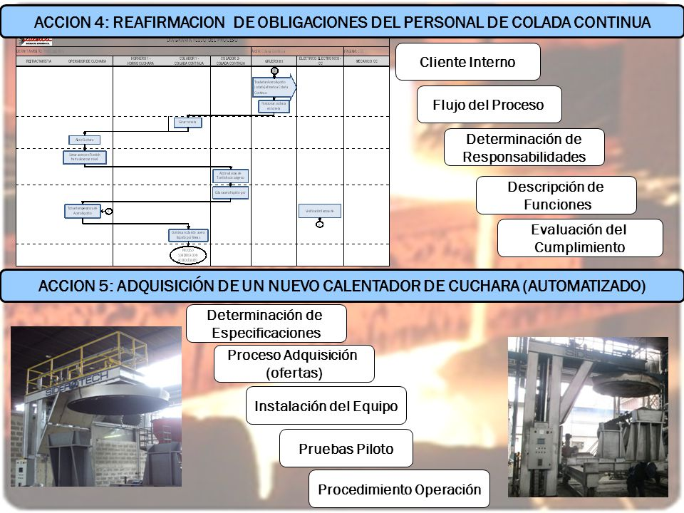ACCION 4: REAFIRMACION DE OBLIGACIONES DEL PERSONAL DE COLADA CONTINUA