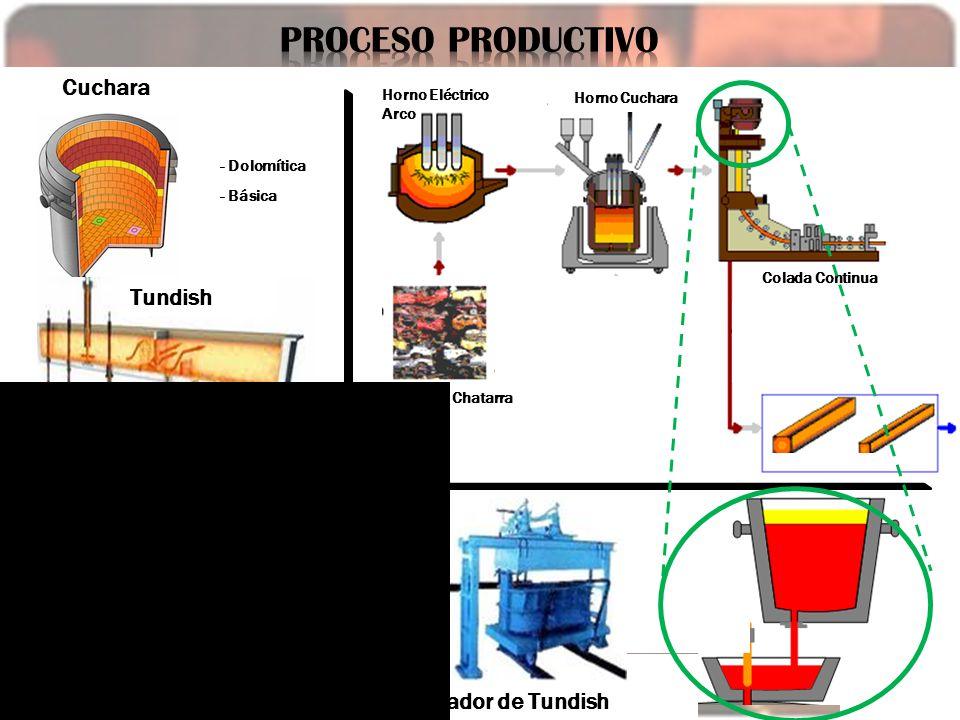 PROCESO PRODUCTIVO Cuchara Tundish Calentador de Cuchara