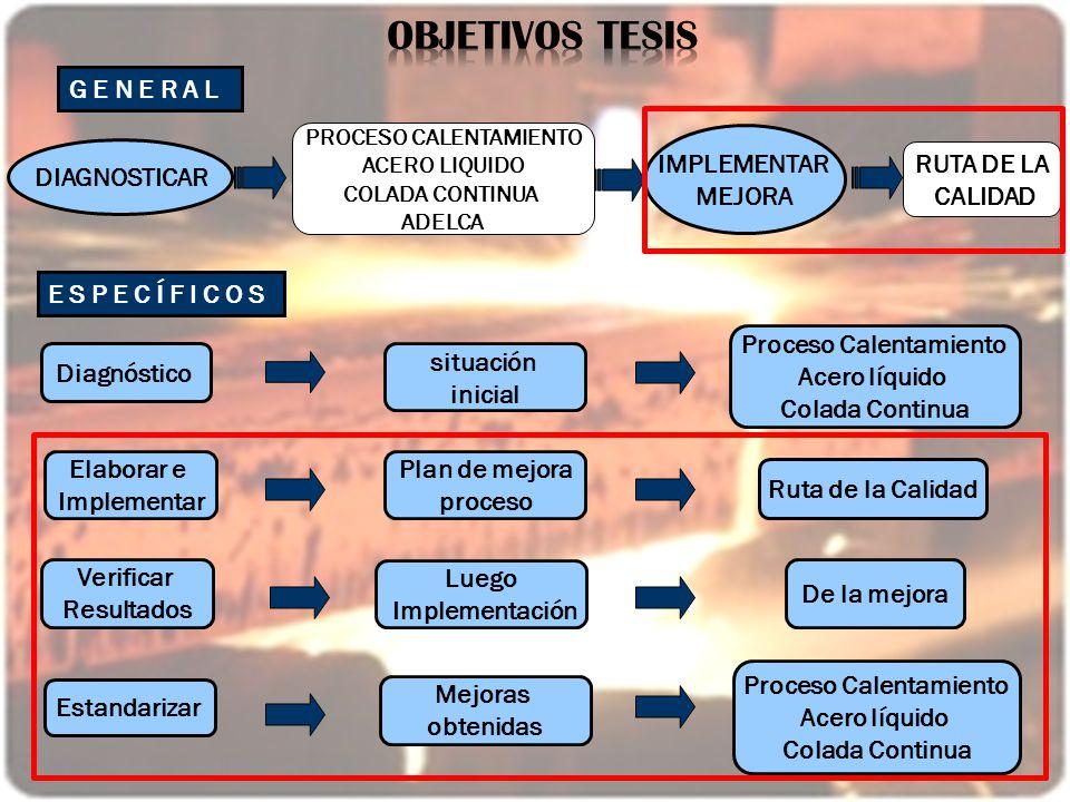 PROCESO CALENTAMIENTO Proceso Calentamiento Proceso Calentamiento